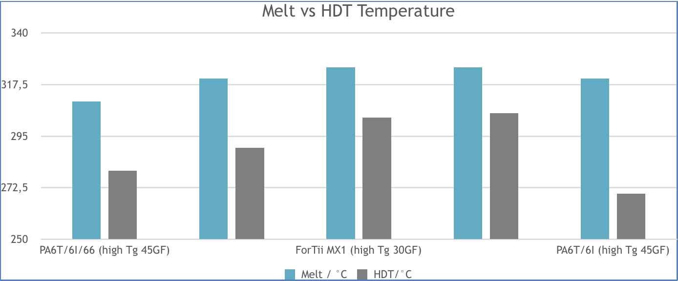 Impact resistance for different high heat polymers